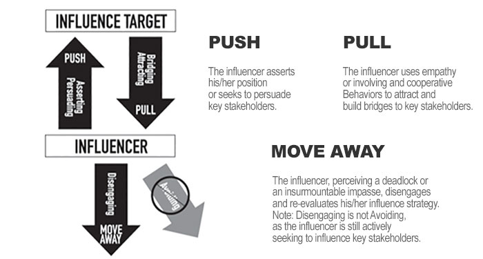 Influence Target